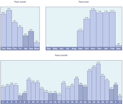 Web statistics - volume/time charts